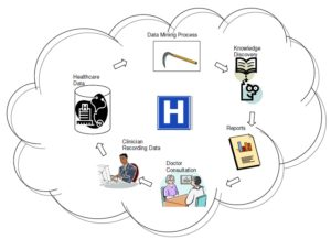 Future healthcare with Data Mining