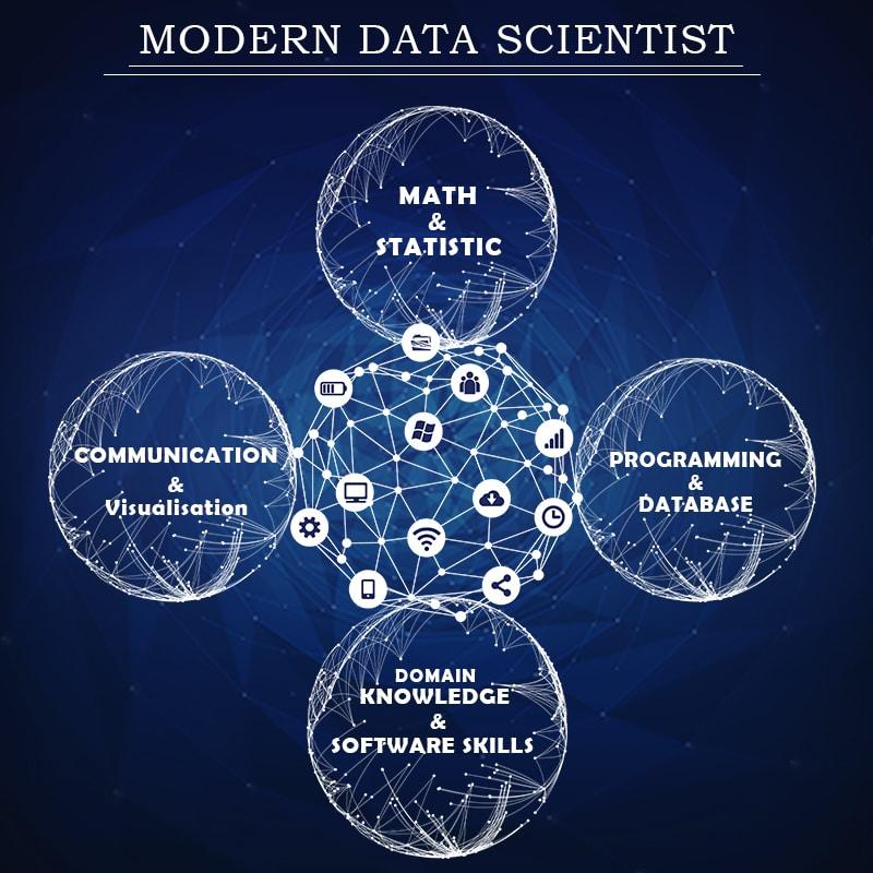 Skills of a Data Scientist