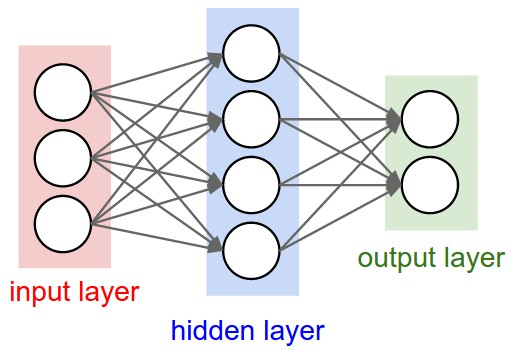 two layered neural network