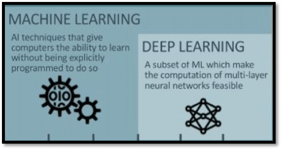 ML & Deep learning difference