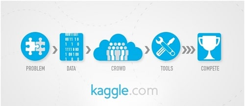 image result for home for data science @ kaggle