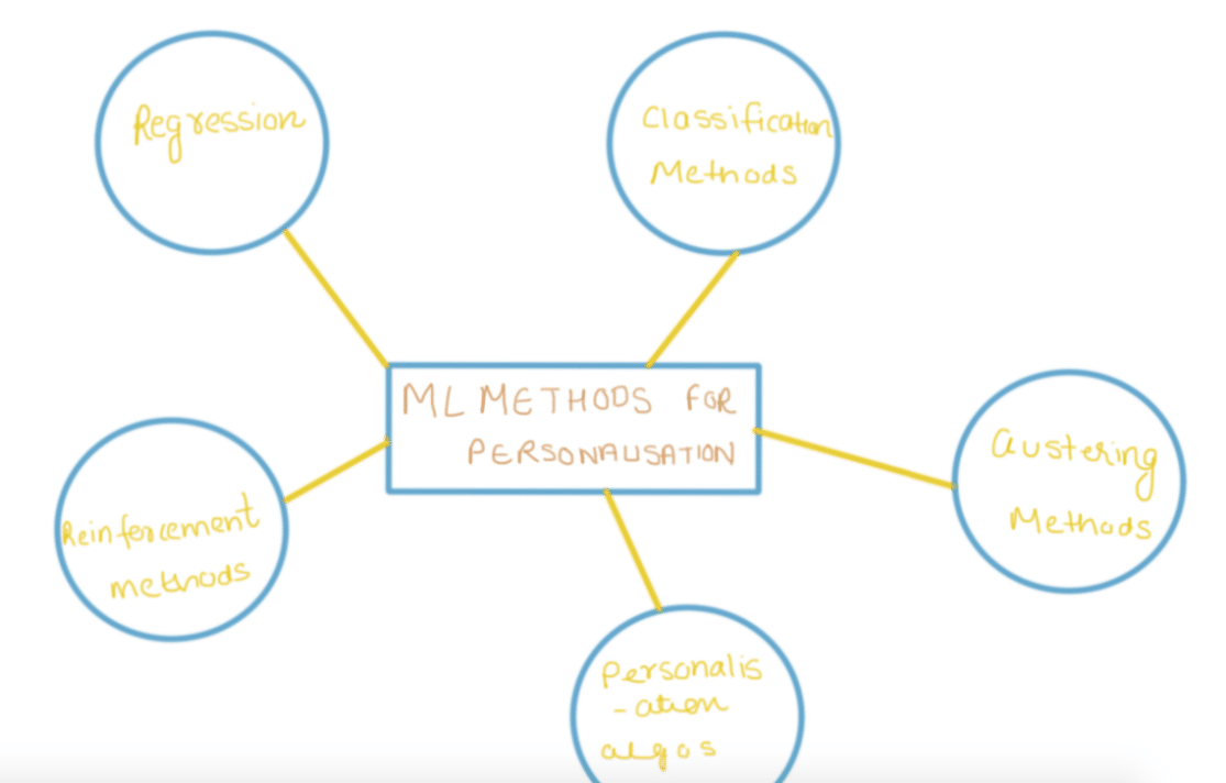 Machine learning methods for personalisation