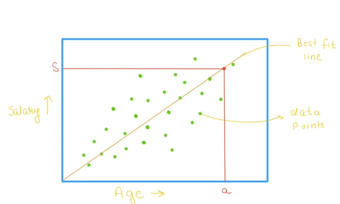 graph - salary vs age