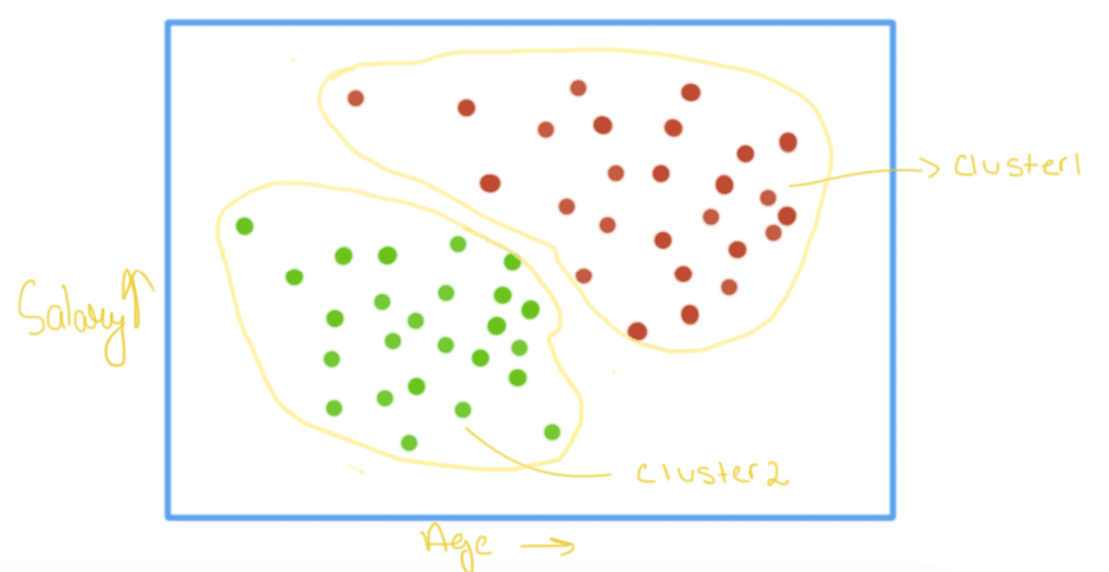 clustering method graph