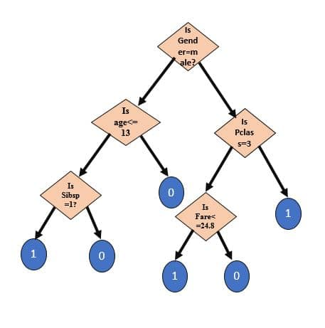 target decision tree | Dimensionless