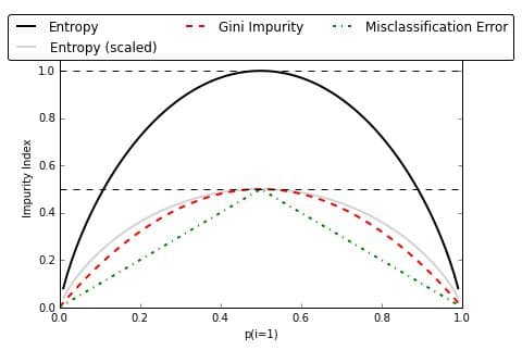 method of impurity measure | Gini Impurity