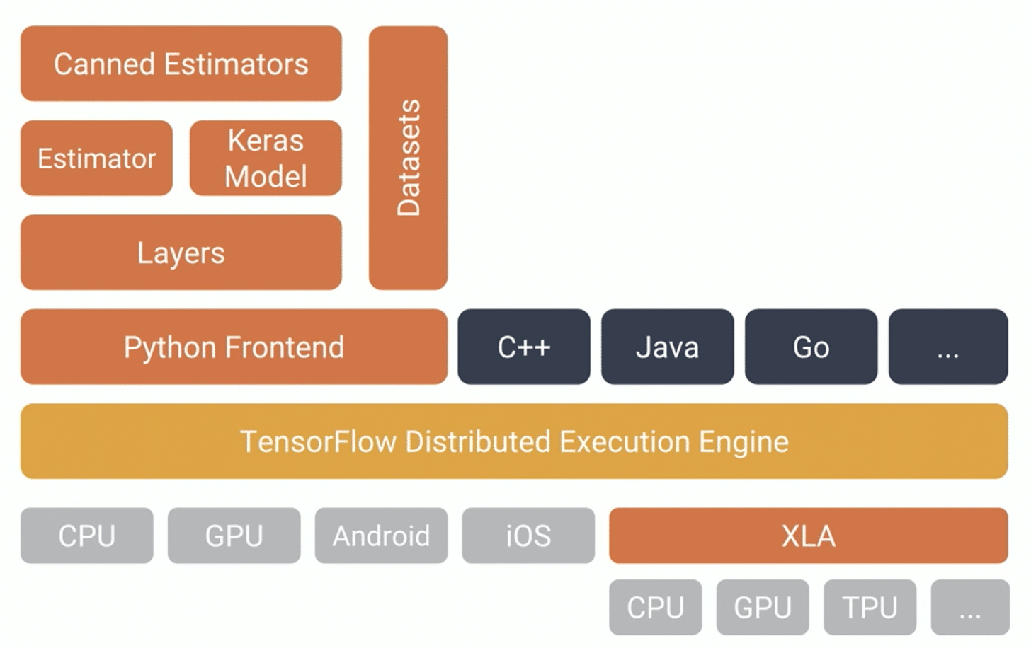 Some of TensorFlow features