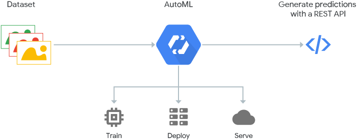 How AutoML works