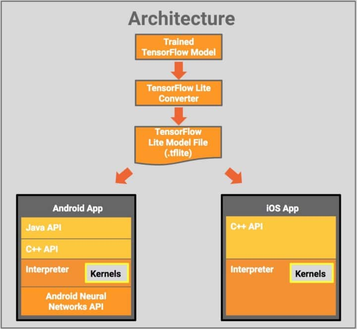 TF Lite Architecture