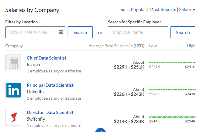 Company wise salaries
