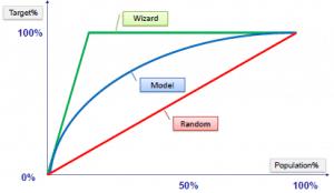 model evaluation technique