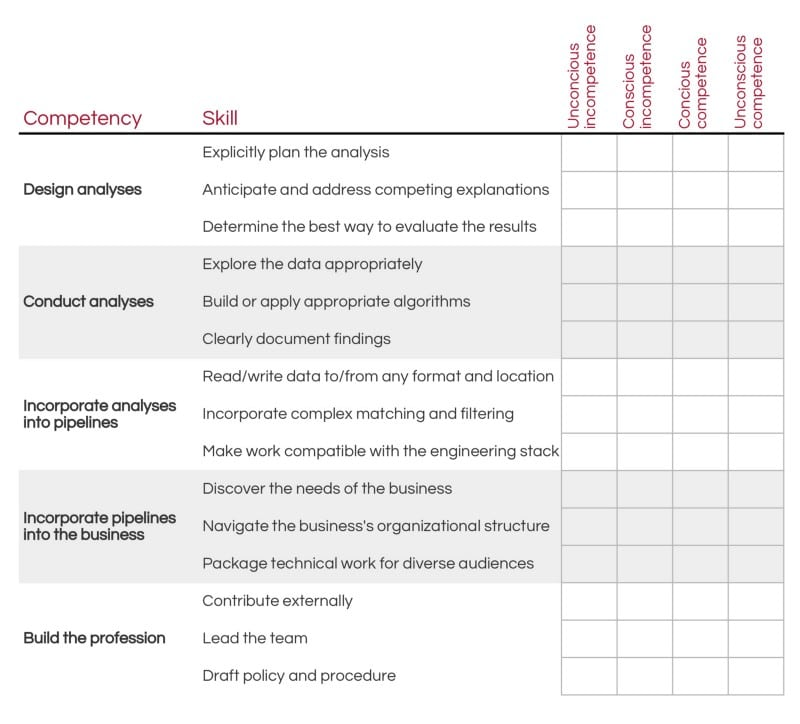 framework for evaluating data science competency