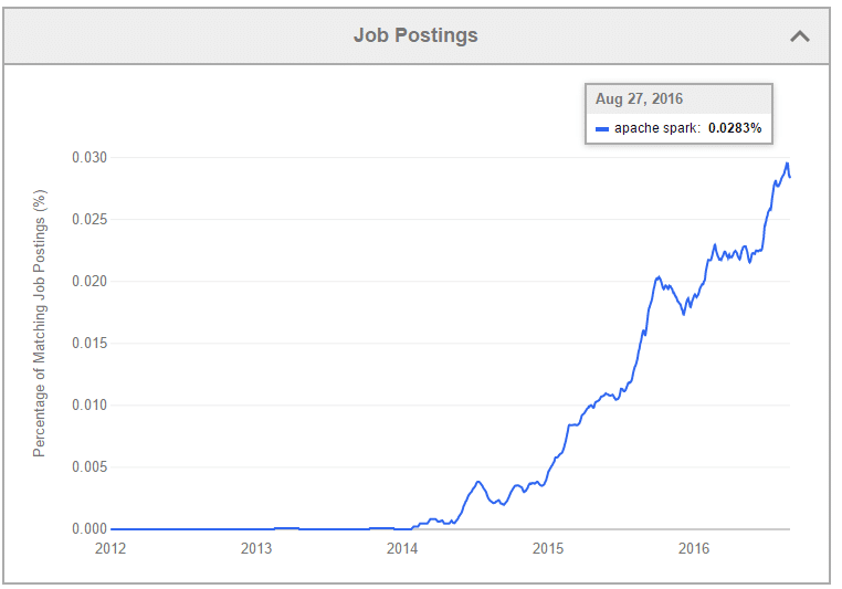 Graphical represntation of jobs in spark
