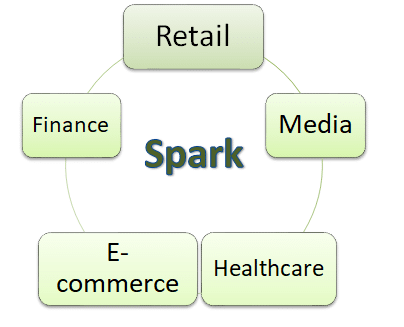 industries uding spark