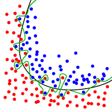 Overfitting - from Wikipedia