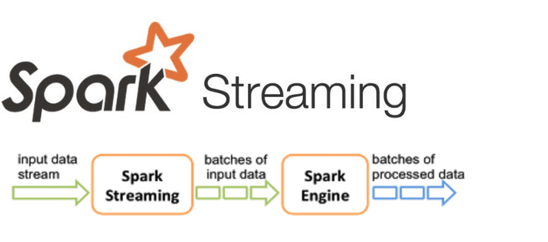 Apache Spark Streaming Tutorial for Beginners