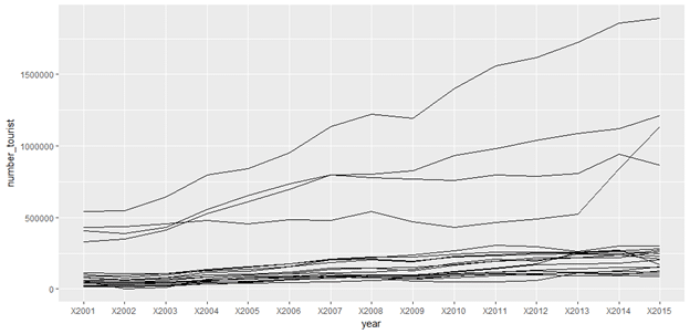 geom line graph