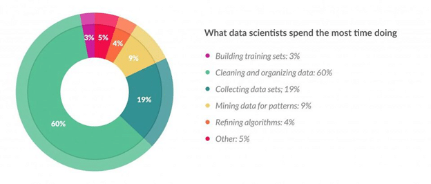 Data wrangling with data science