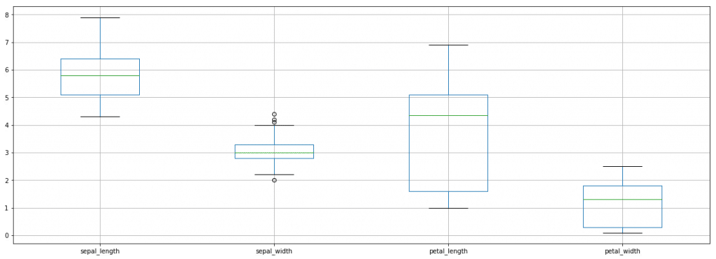 Box Plot for Iris Dataset