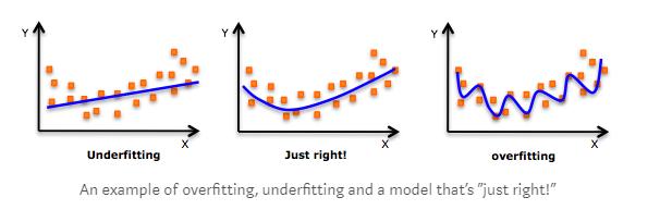 Concept of Cross-Validation inR