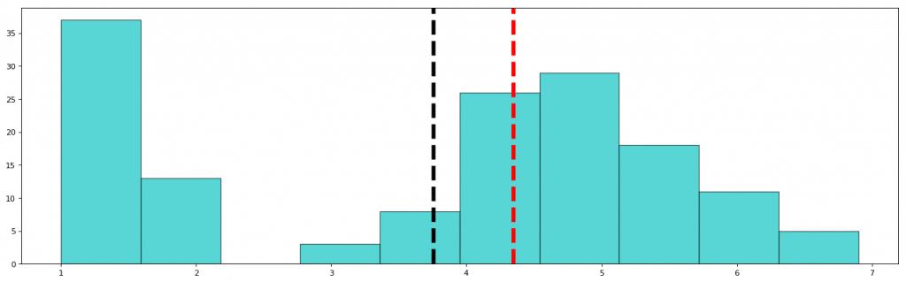 petal length graph