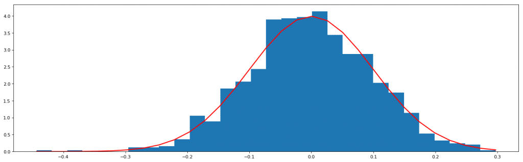 Normal Distribution generation graph