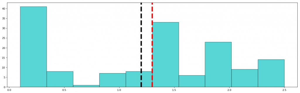 petal width graph