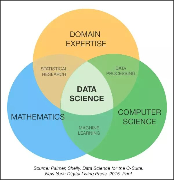 Is Programming knowledge Required to Pursue Data Science? | Blog