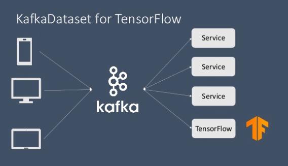 Kafka Dataset