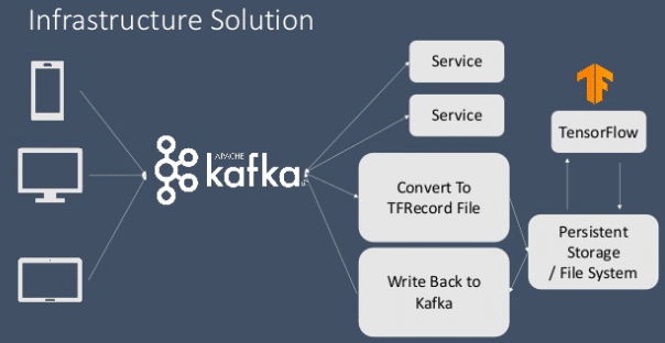inference for Kafka