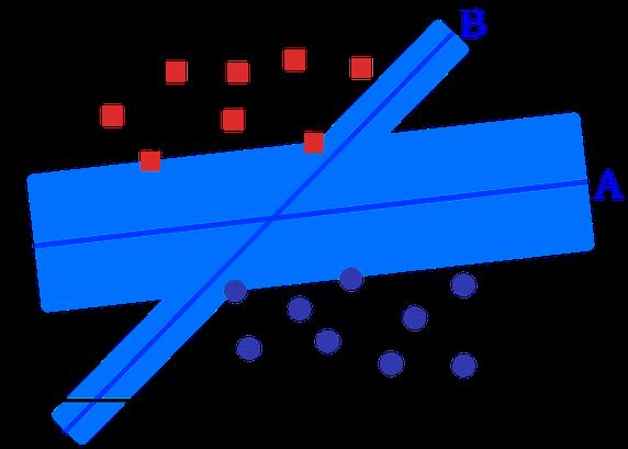 Best Hyperplane